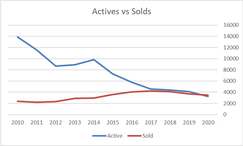 Actives vs Solds Graph