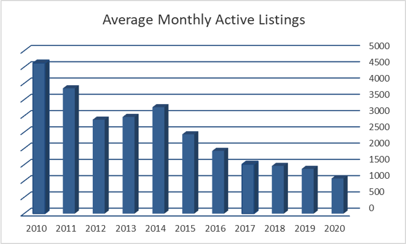 Average Monthly Active Listings Graph