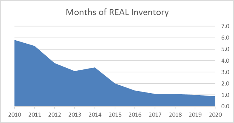 Months of Real Inventory Graph