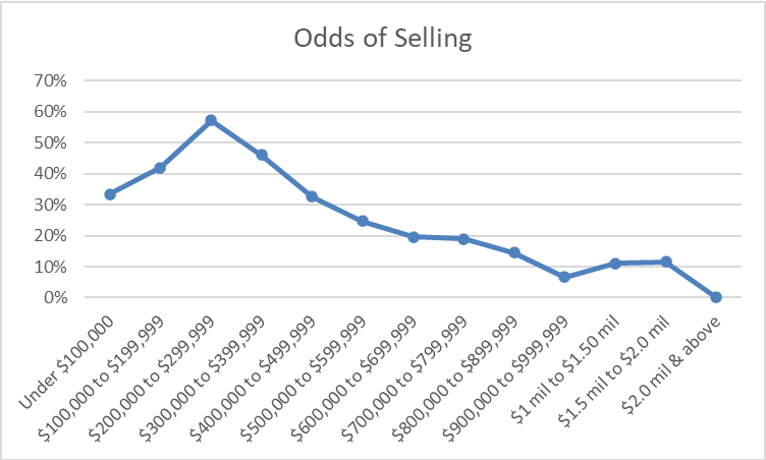 Odds of Selling Graph