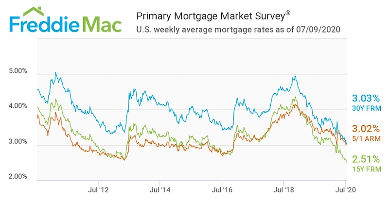 Primary Mortgage Market Survey Graph