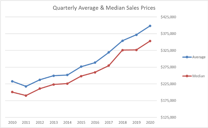 Quarterly Average & Median Sales Prices Graph