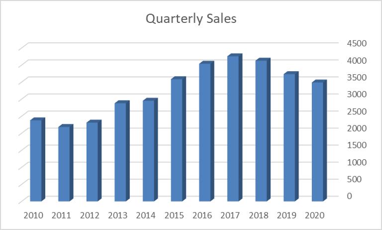 Quarterly Sales Graph